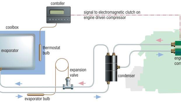 Engine-driven refrigeration