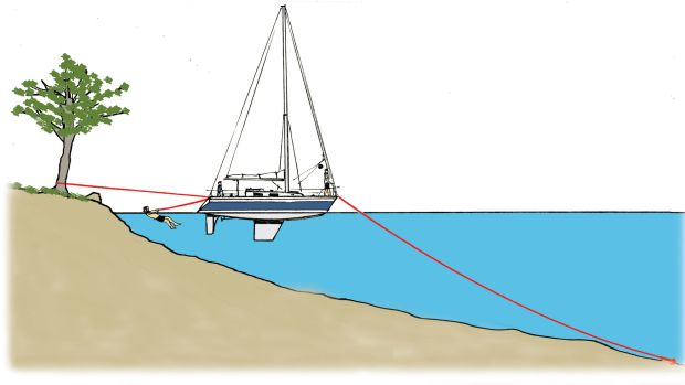 In some places, it is common practice to swim or ferry the kedge cable or stern lines ashore and secure them to trees.