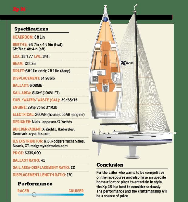 Boat Review: Xp 38 - Sail Magazine