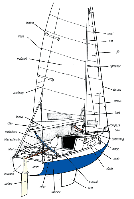 Know how: Sailing 101