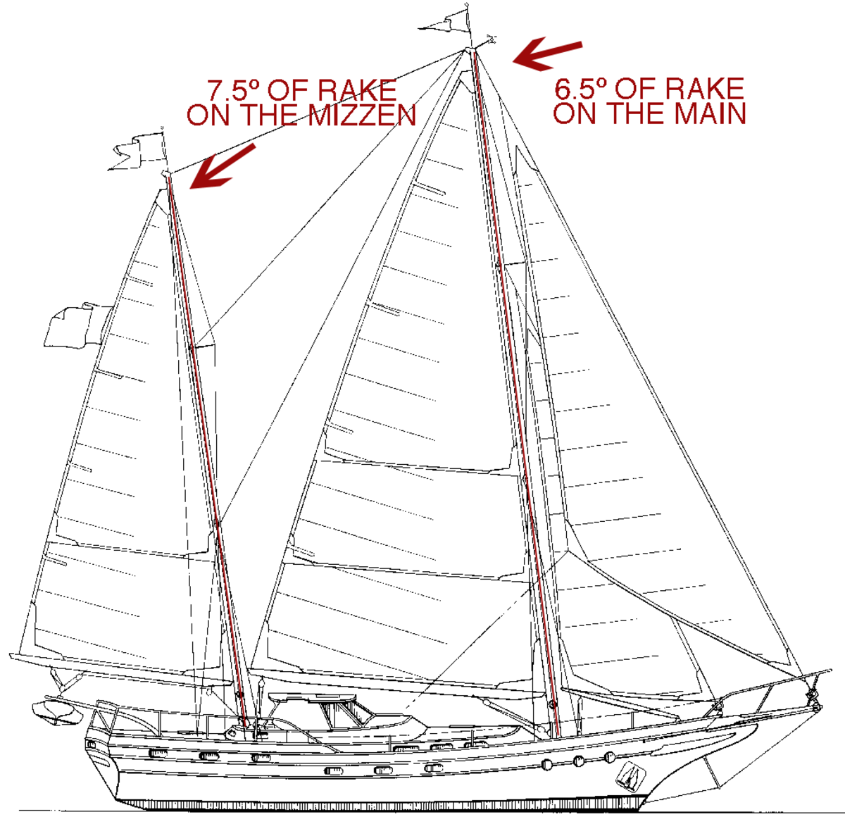 When a boat has more than one mast, there should be increased rake on each mast going aft, or they will appear to converge at the top