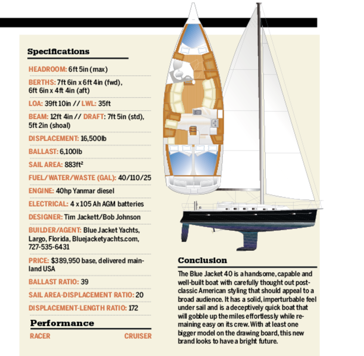 Blue Jacket 40 Specifications