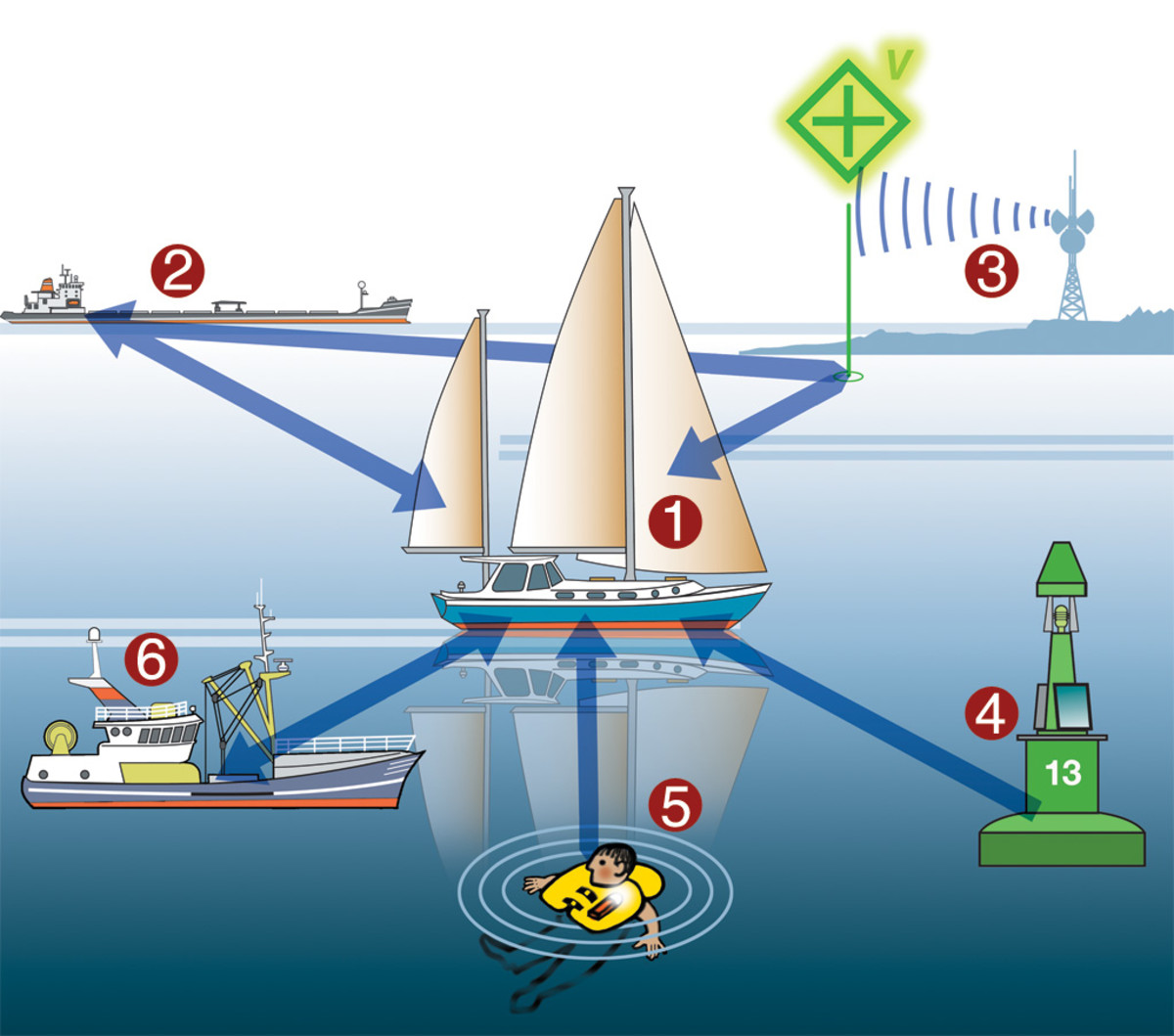 Here's how AIS impacts the cruising sailor: the cruiser's Class B AIS transceiver (1) is exchanging information with a freighter (2) receiving signals from a land-based station serving as a virtual AtoN (3) receiving a signal from a channel marker (4) displaying the distance and bearing to an MOB via an AIS distress beacon (5) and calculating if it is on a collision course with a fishing boat (6)