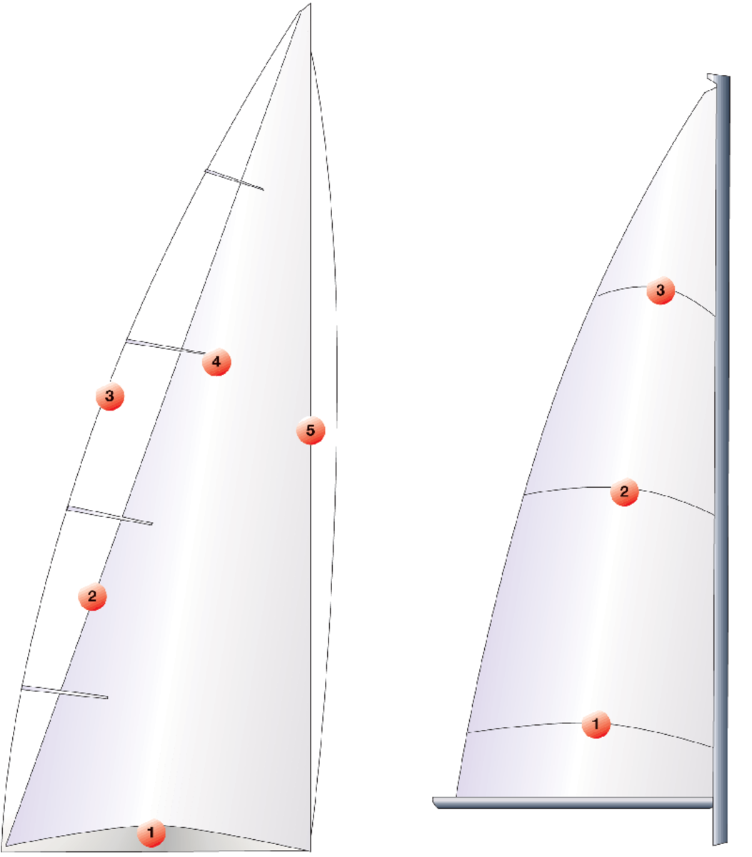 The elements of mainsail cut: The (1) foot and (5) luff curves are where material is added to provide shape; the roach (3) is the portion of the sail extending beyond a straight line (2) drawn from the clew to the head and is supported by the battens (4); the drawing at right illustrates how the draft, or curvature, of a typical sail varies from top to bottom