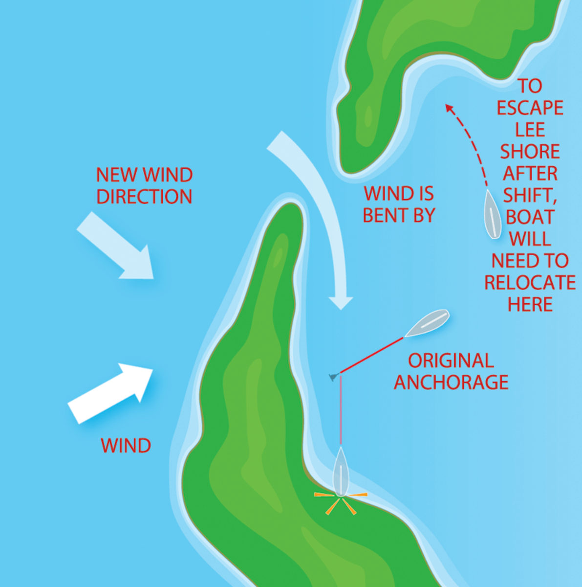 Take topography into account when choosing an anchorage and be prepared to move if necessary