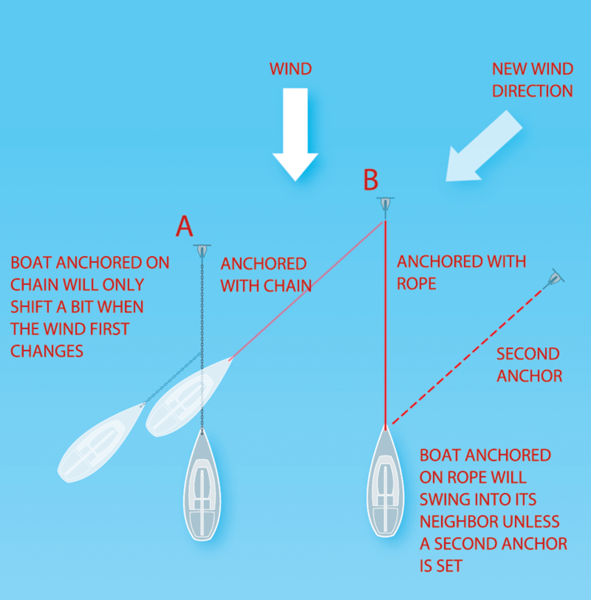 Boats anchored on different types of rode will behave differently when the wind shifts