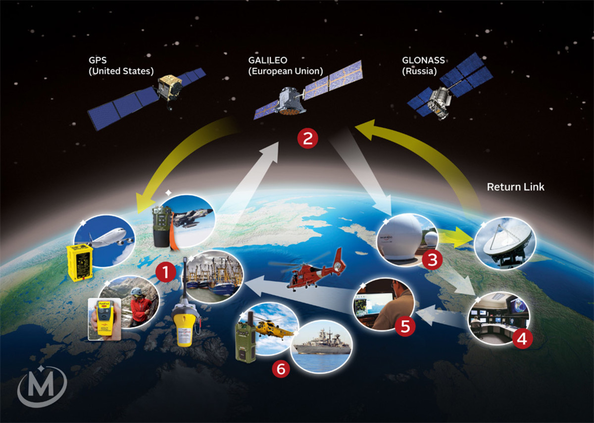The signal from a distress beacon (1) is intercepted by a MEOSAR transceiver embedded in a navigation satellite (2) and transmitted to a ground station (3); the signal is then forwarded to a mission control center (4) and then to a rescue-response center (5) which coordinates the rescue (6)