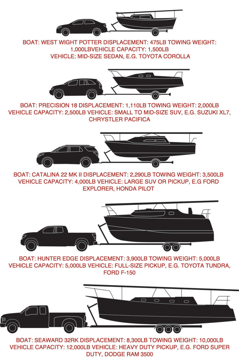 Estimated towing weights and vehicles for some typical trailer-sailers