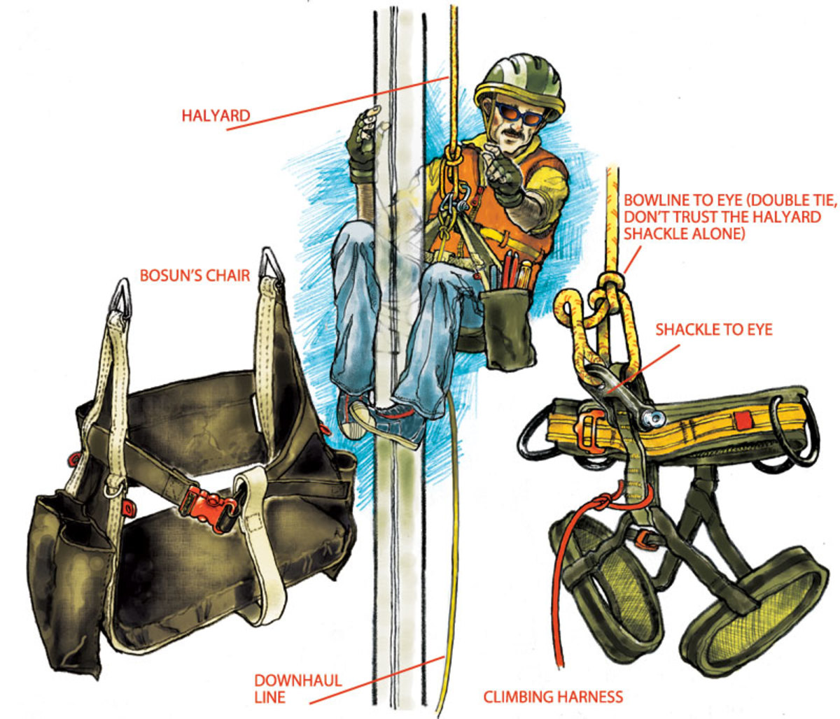 going aloft When working aloft underway, wear a helmet, proper clothes and always secure the chair to the halyard with a bowline. Use the halyard shackle as the backup connection and also rig a downhaul line
