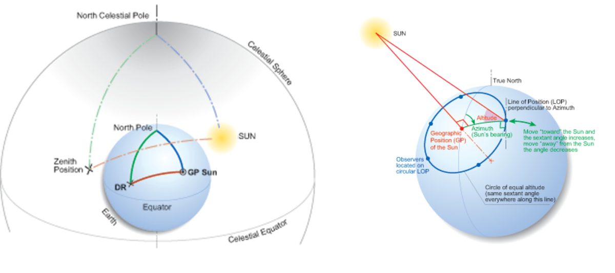 DIAGRAM 1 Celestial Sphere. DIAGRAM 2 Circle of Equal Altitude