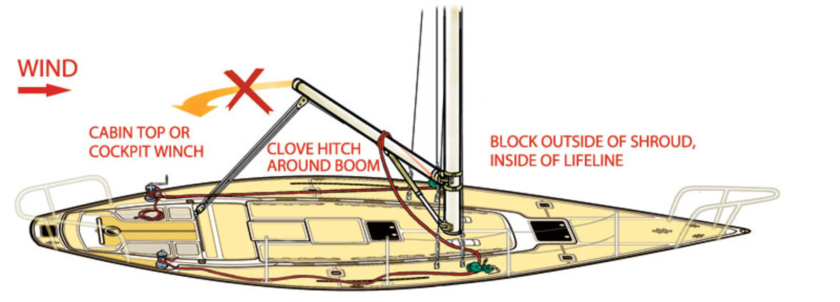 gybe preventer Rigging a double preventer system from the mid-boom position prevents accidental gybes and helps control the boom position in light air. Locate the turning blocks forward and outboard of the shrouds and inside the lifelines