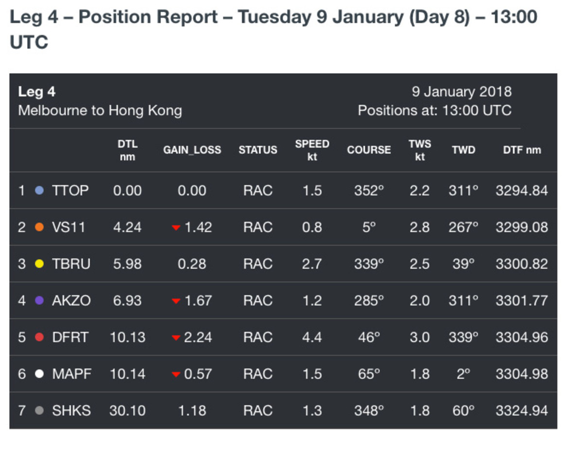 Tuesday's position report, in all it agonizingly slow glory…