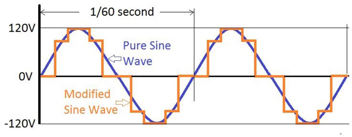 02-SIDEBAR-GRAPH-modified-sine-wave-vs-pure-sine-wave