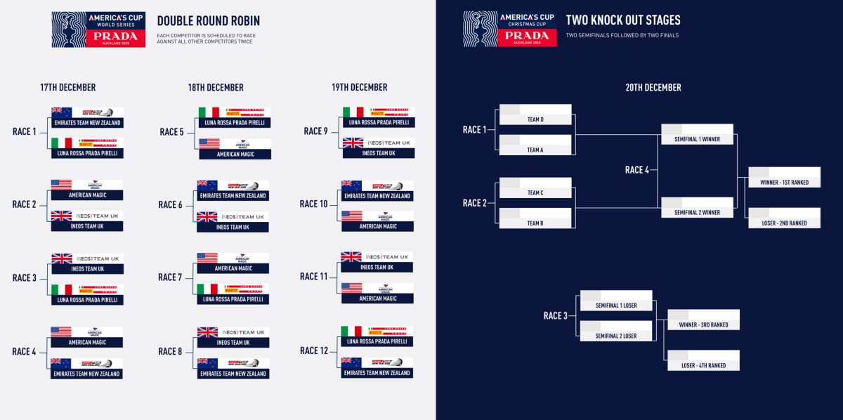 m2806_Graphic-_-PRADA-Americas-Cup-World-Series-and-PRADA-Christmas-Race-format_m1807