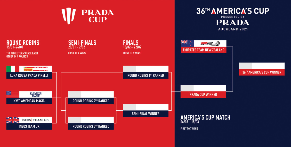 The Prada Cup challenger-elimination series takes place in three stages between Jan. 15 and Feb. 22. The actual America's Cup regatta begins March 6, first to seven wins.