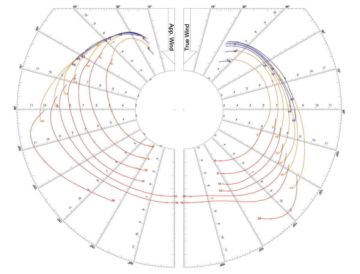 An example of a polar diagram (for the Dehler 30 One Design shown below): The curved lines indicate the boat's optimum speeds at various wind speeds and wind angles; the different colors correspond to different headsails