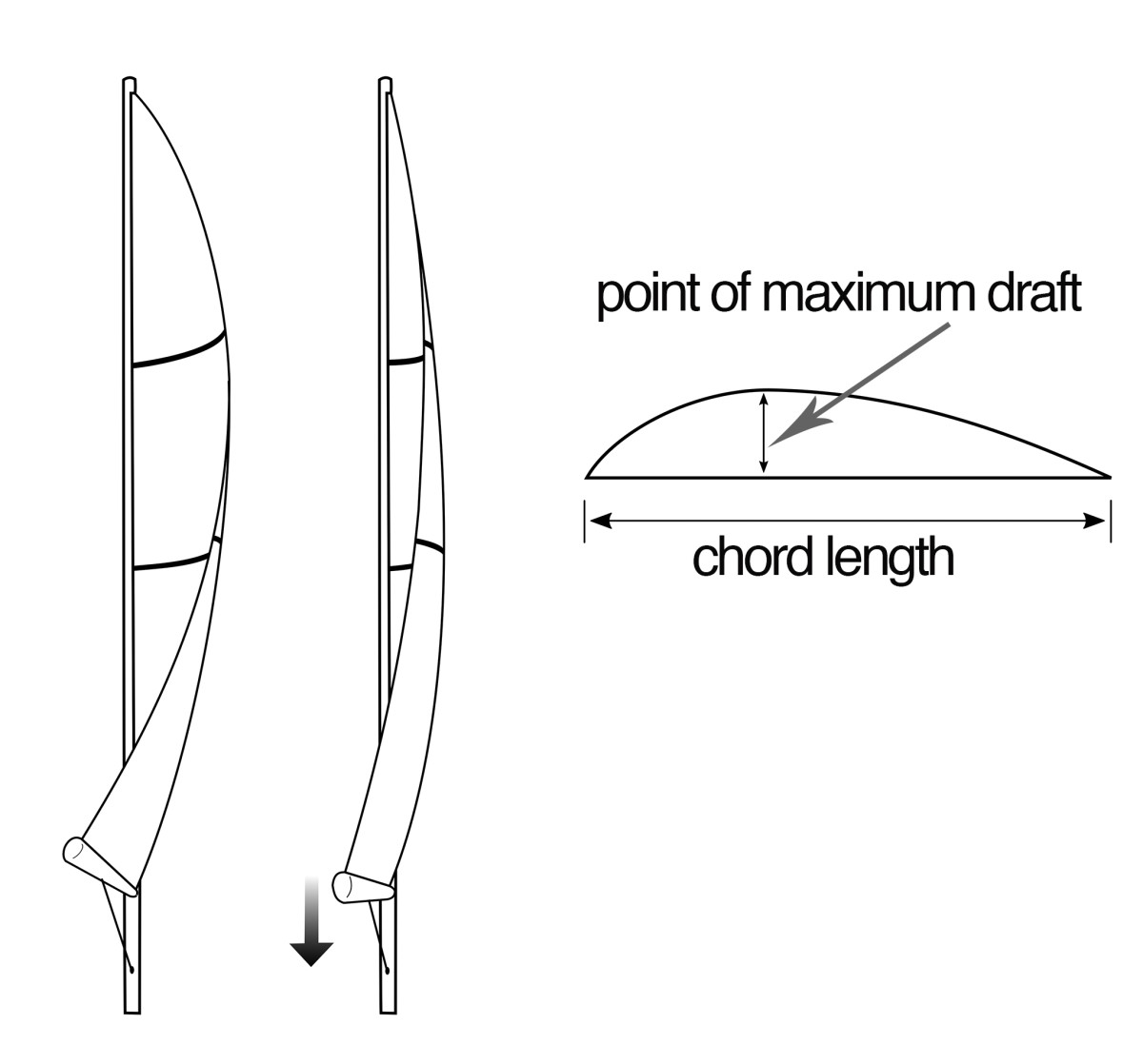 Pulling the boom down with the vang or mainsheet decreases twist (left); When thinking about mainsail draft it's important be aware of both the amount of draft and its fore-and-aft position (right).