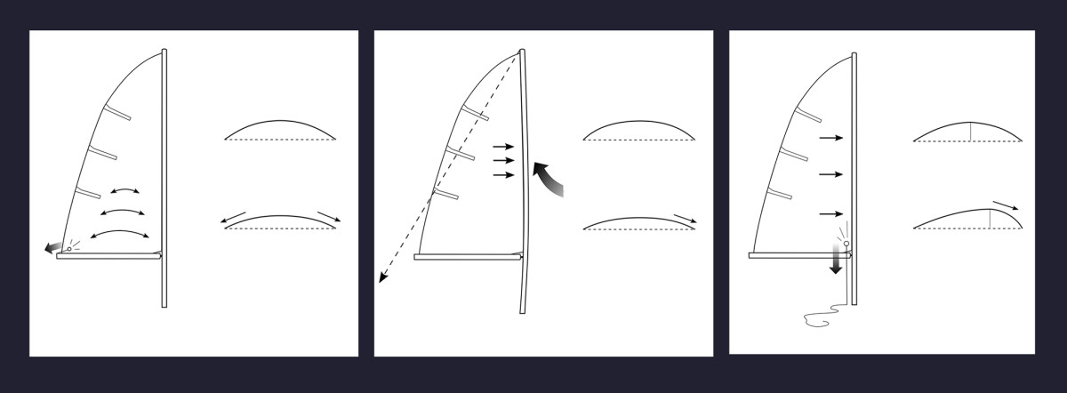 Tensioning the outhaul flattens out the lower portion of the sail (left);Tensioning the backstay flattens the middle of the sail and moves the draft forward (middle);Tensioning the halyard or cunningham moves the draft forward (right).