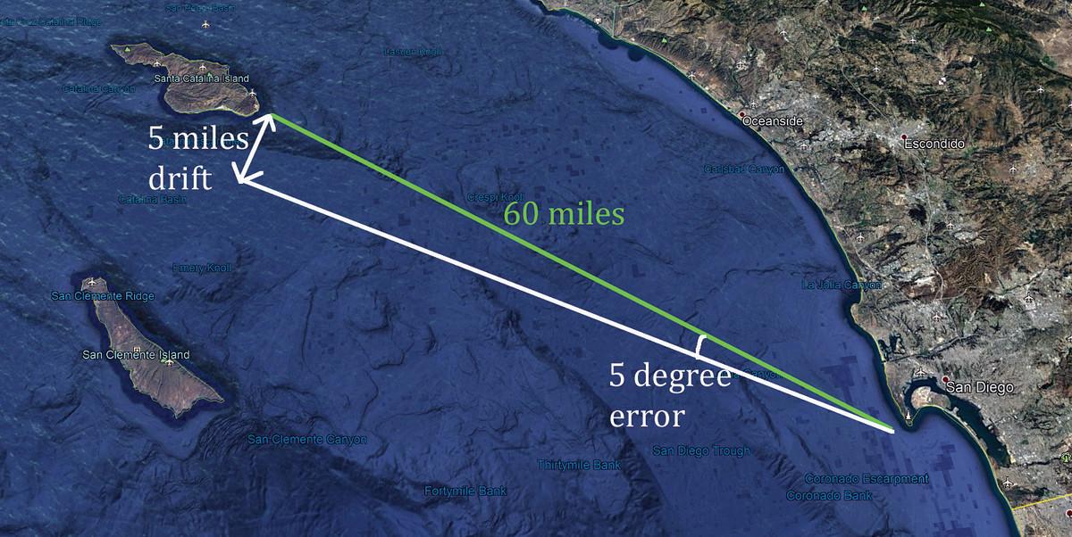 60-mile rule